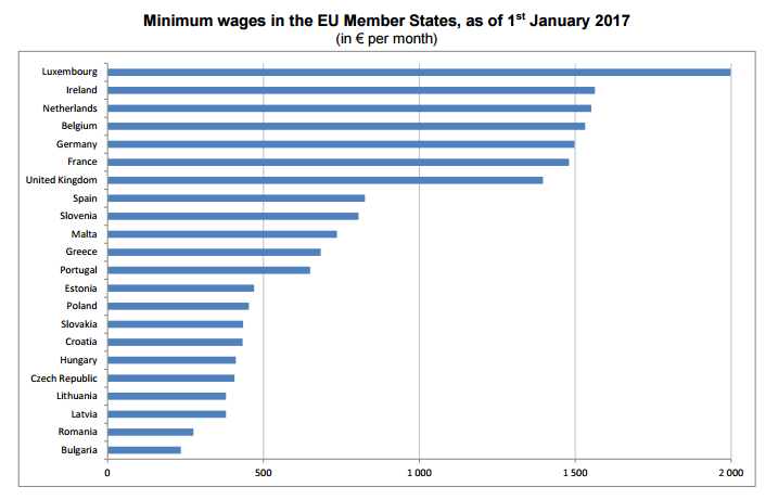 eurostat-minimum loon