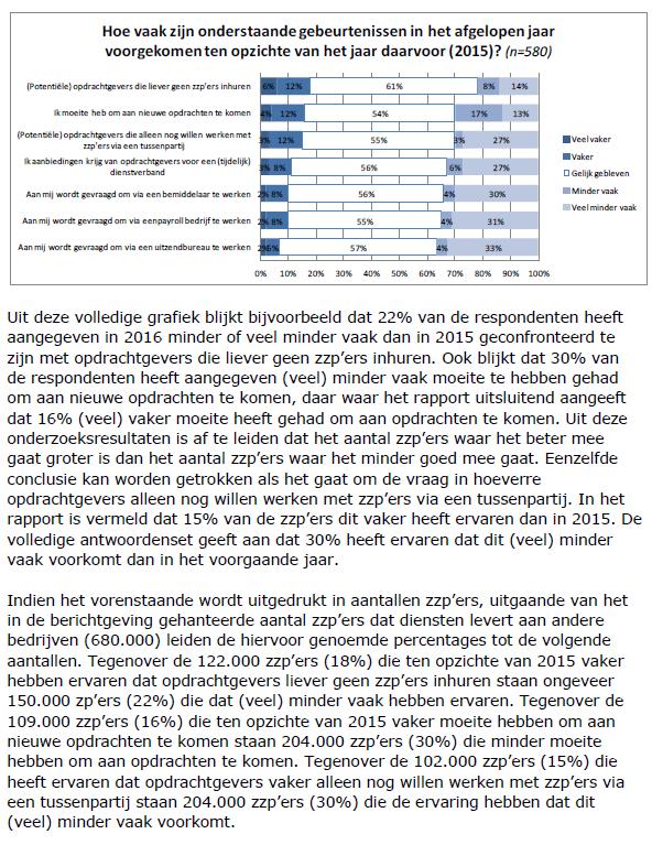 Fragment uit Kamerbrief sts Wiebes n.a.v. KvK rapport zzp'ers en hun opdrachten, feb 2017