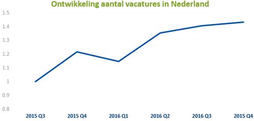 Ontwikkeling aantal vacatures in Nederland
