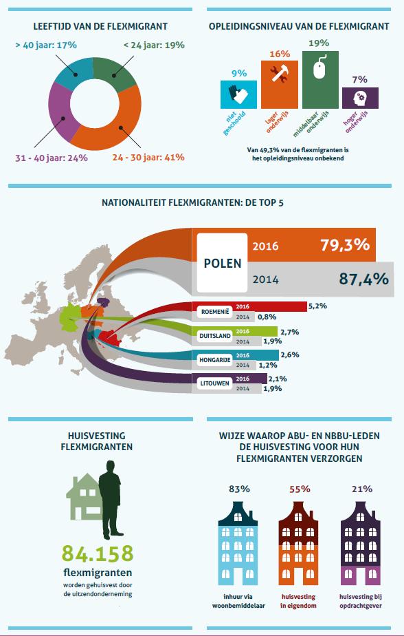 Factsheet onderzoek flexmigranten 2016, fragment, bron ABU en NBBU