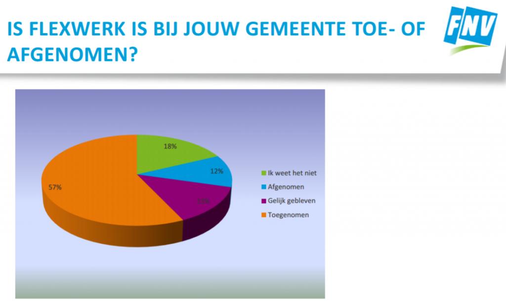 Flexwerk bij gemeenten - rapport FNV Overheid