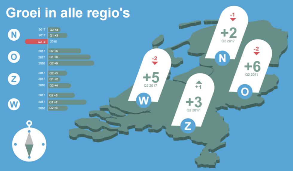MEOS Q2 - groei werkgelegenheid in alle regio's NL, zie infographic