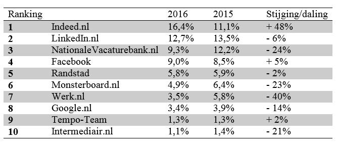 Ranking orientatiekanalen vacatures 2016 - bron IG