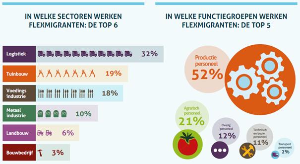 Flexmigranten in Nederland, onderzoek ABU, en NBBU, 2017