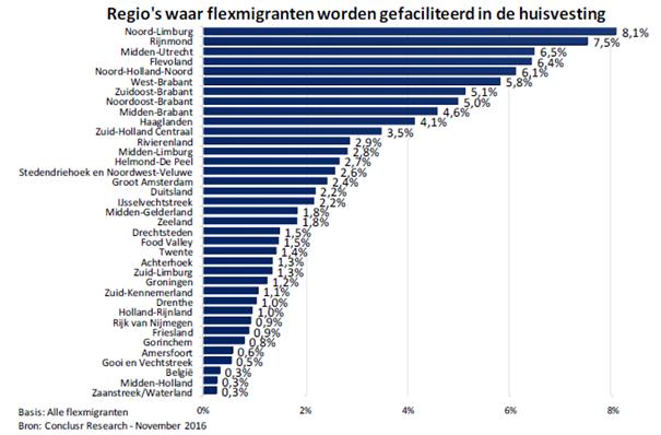 Flexmigranten in Nederland, regio's waar gefaciliteerd wordt in huisvesting, bron ABU en NBBU, 2016