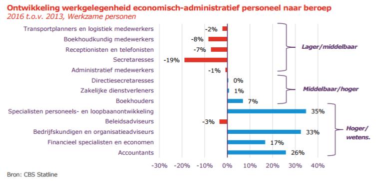 UWV factsheet arbeidsmarkt administratieve beroepen, 20 april 2017, fragment