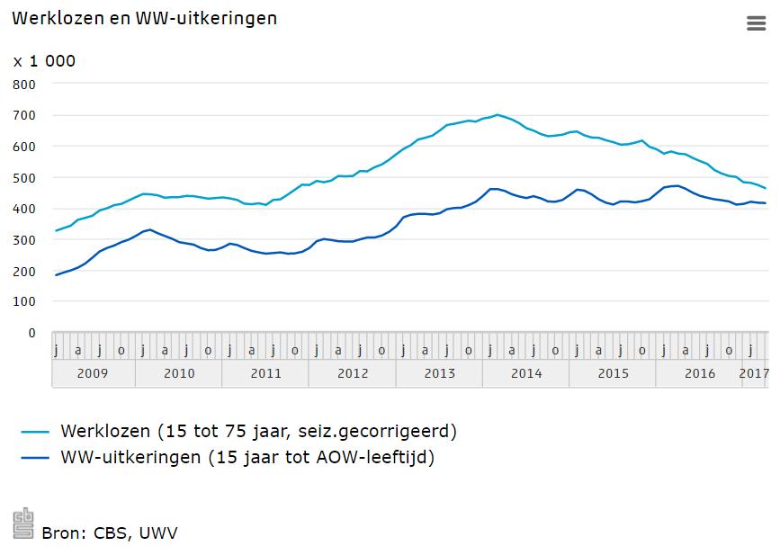 Werklozen en WW-uitkeringen, april 2017, bron CBS en UWV