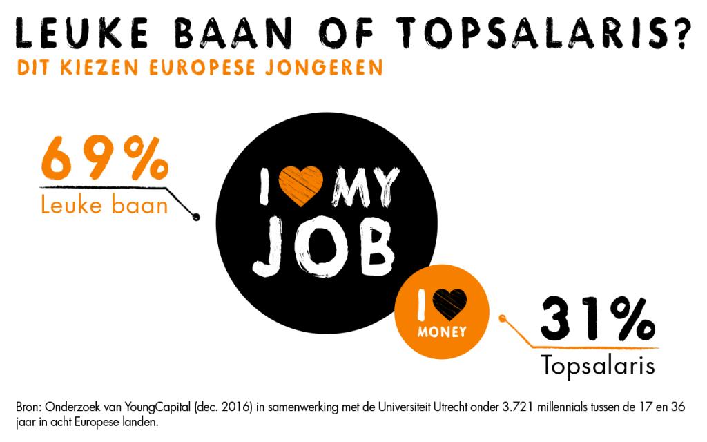 YoungCapital - onderzoek Europese jongeren 2017