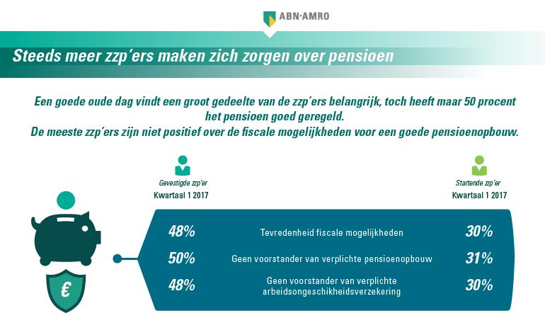 ZZP onderzoek ABN AMRO en Gfk - infographic - zorgen over pensioen
