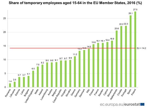 Eurostat, percentage flexkrachten, leeftijd 15-64 jaar in EU-lidstaten, 2016