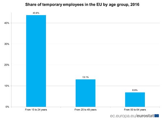 Eurostat, percentage flexkrachten per leeftijdsgroep, EU-lidstaten, 2016