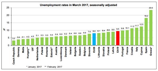Eurozone werkloosheidscijfers maart 2017