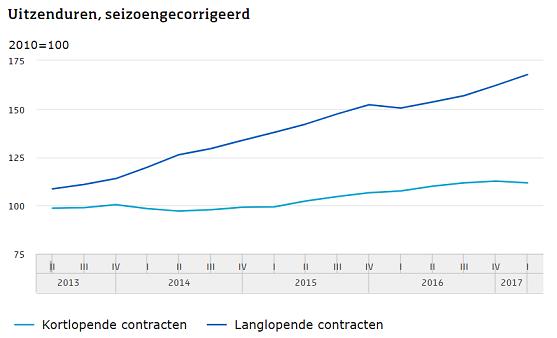 uitzenduren kortlopende vs langlopende contracten, 2013-2017, bron CBS