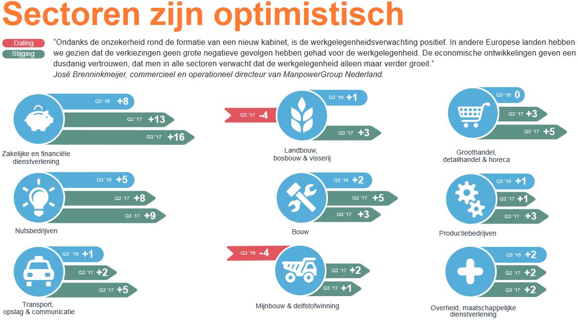 ManpowerGroup MEOS Q3 2017: Sectoren optimistisch