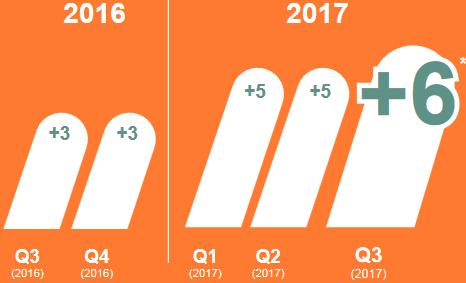 ManpowerGroup MEOS Q3 2017: Werkgelegenheidsverwachting