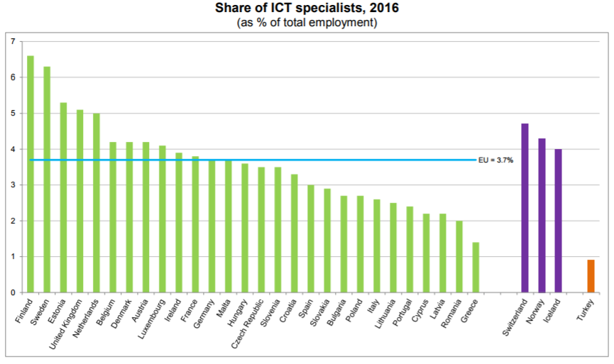 Eurostat - share of ICT specialists 2016, percentage of total employment