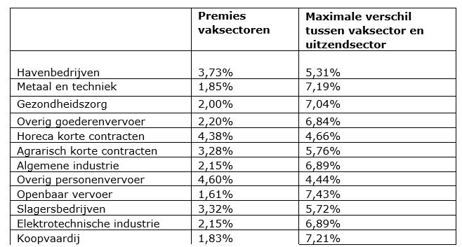 Maximale verschil in premies vaksectoren en uitzendsector, fragment brief minister Asscher aan Tweede Kamer, 10 juli 2017