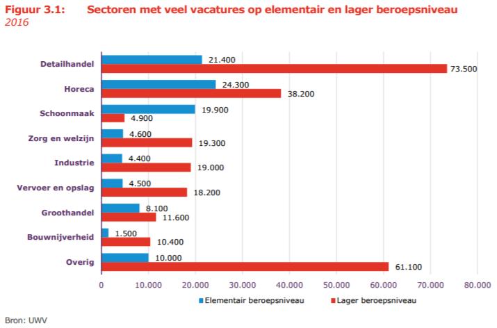 UWV: sectoren met veel vacatures op elementair en lager beroepsniveau, 2016
