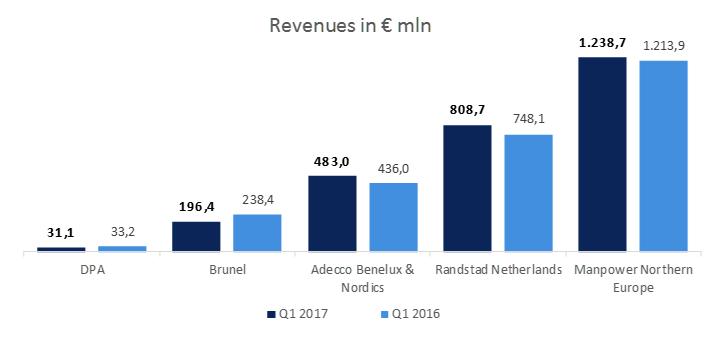 DPA, Brunel, Adecco, Randstad, Manpower, revenues in € mln, Q1 2017 vs Q1 2016