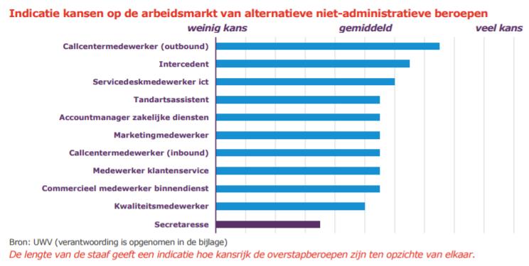 Indicatie kansen op arbeidsmarkt van niet-administratieve beroepen, bron Overstapberoepen secretaresses UWV