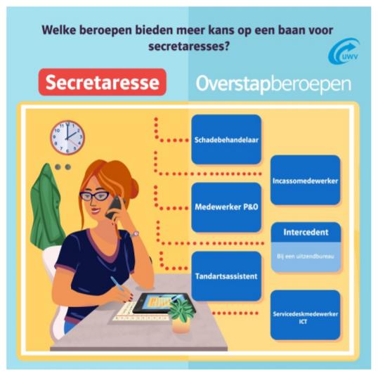 Overstapberoepen voor secretaresses, bekijk de pdf