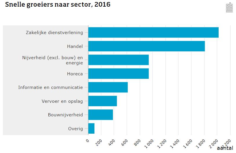 Snelgroeiende bedrijven naar sector in 2016, bron CBS