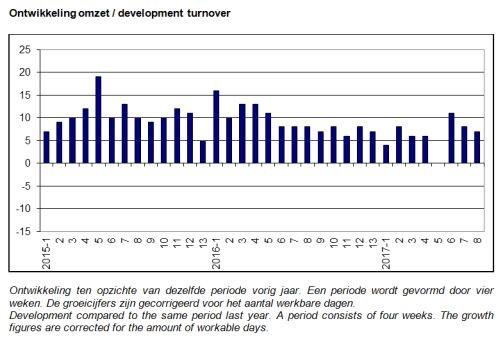 ABU marktontwikkelingen periode 8, 2017