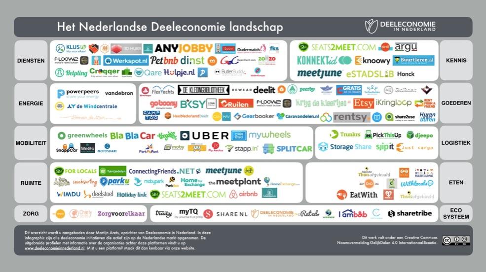 Het Nederlandse deeleconomie landschap, beeld door Martijn Arets