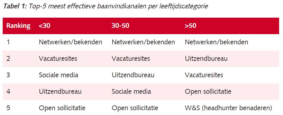 Top 5 effectieve baanvindkanalen per leeftijdscategorie, bron IG, AGO