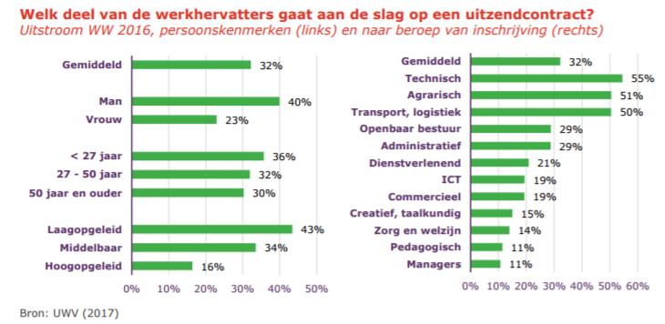 Welk deel werkhervatters gaat aan de slag op uitzendcontract? Bron: factsheet UWV