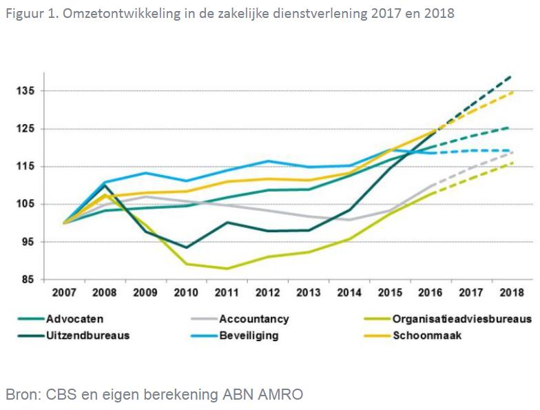 Omzetontwikkeling Zakelijke Dienstverlening 2017 en 2018, bron CBS en ABN AMRO