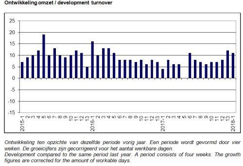 ABU marktontwikkelingen, uitzendomzet
