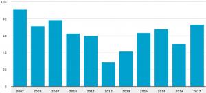 CBS: verschil in aantal oprichtingen en opheffingen van bedrijven (x1000)