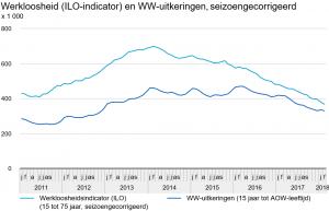 CBS: werkloosheidsindicator (ILO) en WW-uitkeringen (seizoengecorrigeerd), februari 2018