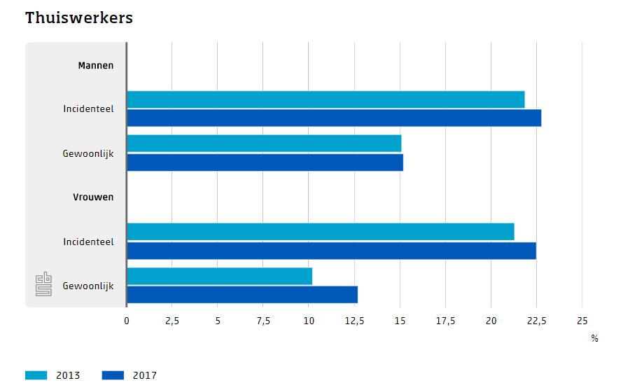 Thuiswerkers, 2013-2017, bron CBS