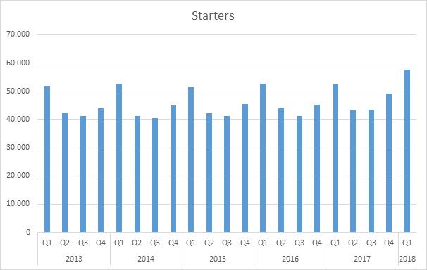 KvK, starters Q1 2018, grafiek