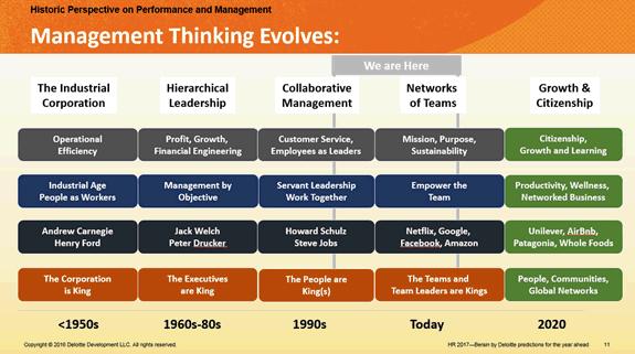 Evolutie van het denken over management, bron Bersin