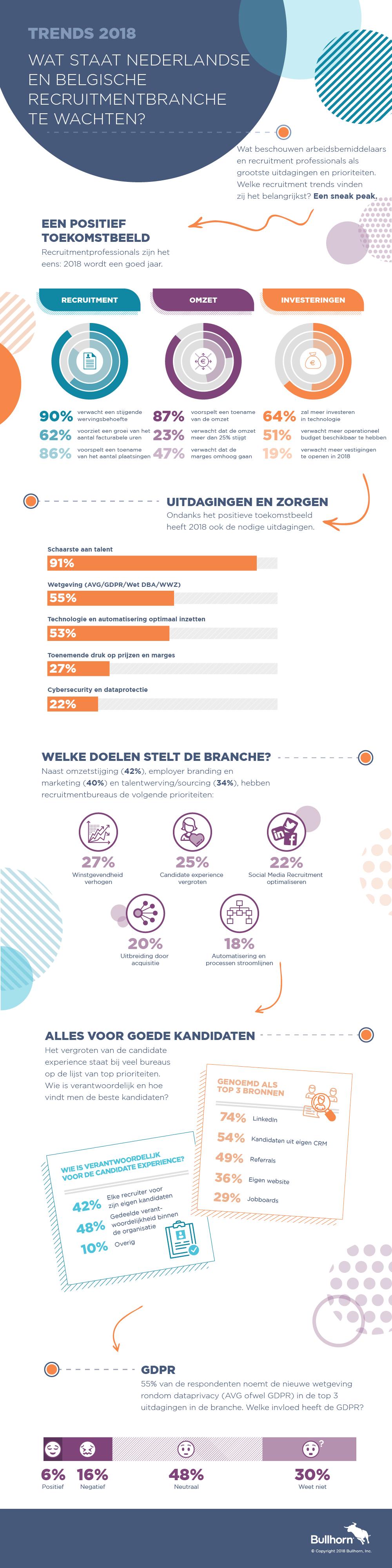 Infographic trendrapport Bullhorn, 2018
