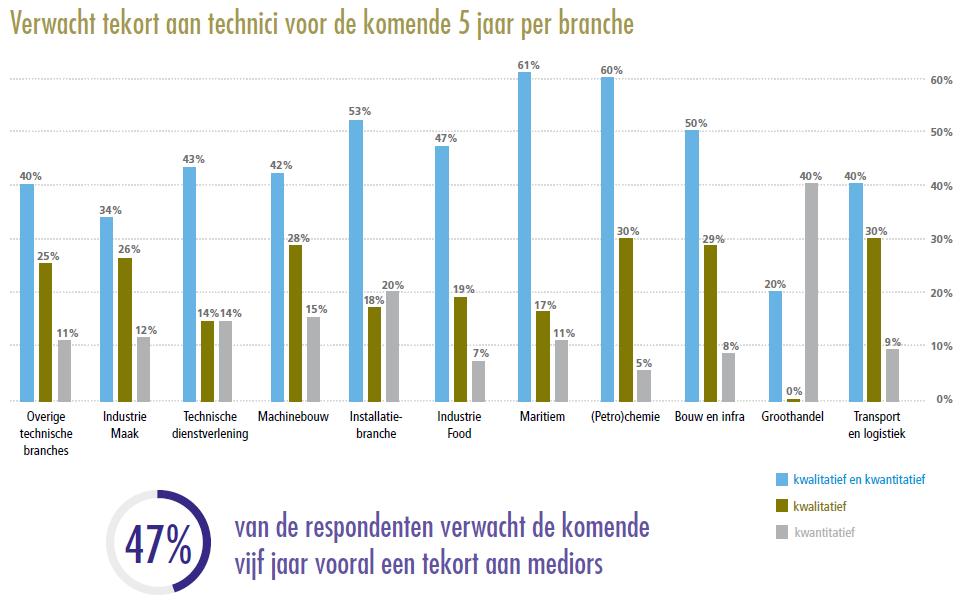 Verwacht tekort aan technici voor de komende 5 jaar per branche, bron ROVC Techbarometer