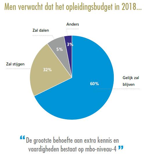Techbarometer - Grootste behoefte aan extra kennis en vaardigheden op mbo-niveau-4