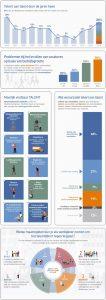 Manpower Talent Shortage Survey 2018