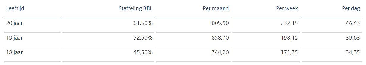 Minimumjeugdloon met BBL, per 1 juli 2019, bron Staatscourant 2019, 20730