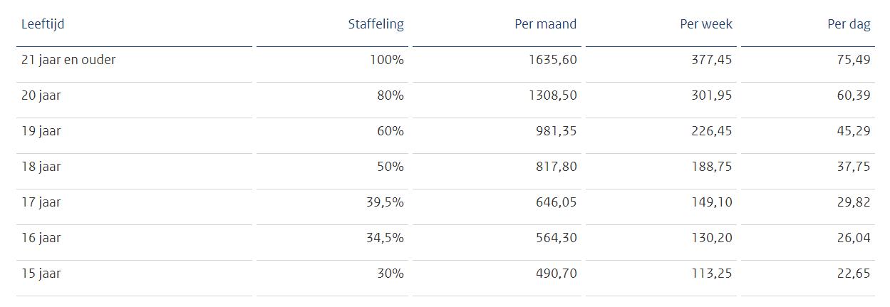 Minimumjeugdloon per 1 juli 2019, bron Staatscourant 2019, 20730