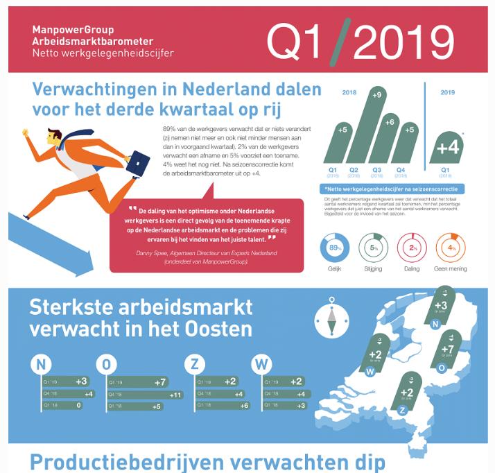 ManpowerGroup Arbeidsmarktbarometer Q1 2019