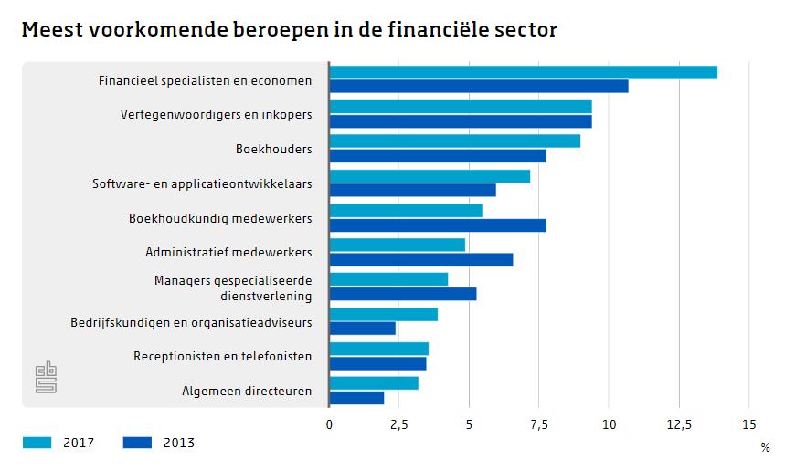 Meest voorkomende beroepen in finance sector