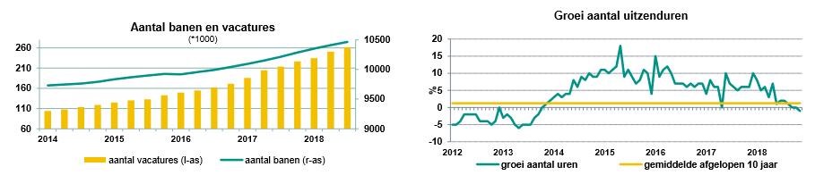 Stand van zaken zakelijke dienstverlening, bron rapport ABN AMRO dec 2018