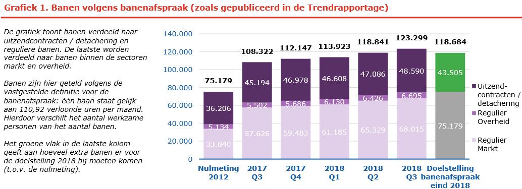 Banenafspraak, grafiek rapportage Q3 2018, bron UWV