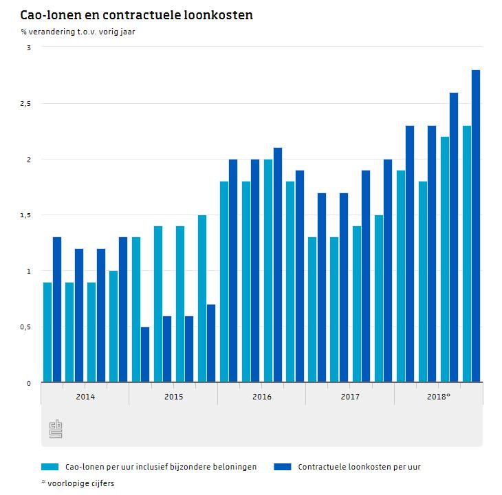 CAO-lonen en contractuele loonkosten, bron CBS