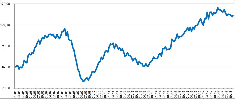 Federgon, trend in uitzendactiviteiten