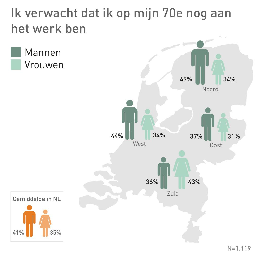 ManpowerGroup: 38% van de Nederlandse millennials denkt op zijn of haar zeventigste nog aan het werk te zijn